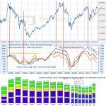 Dax Index – Ifo Index – Aktionärsanzahl Deutschland Übersicht und Vergleich