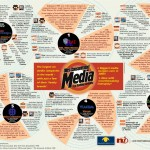 Reiche Medien – Armselige Demokratie